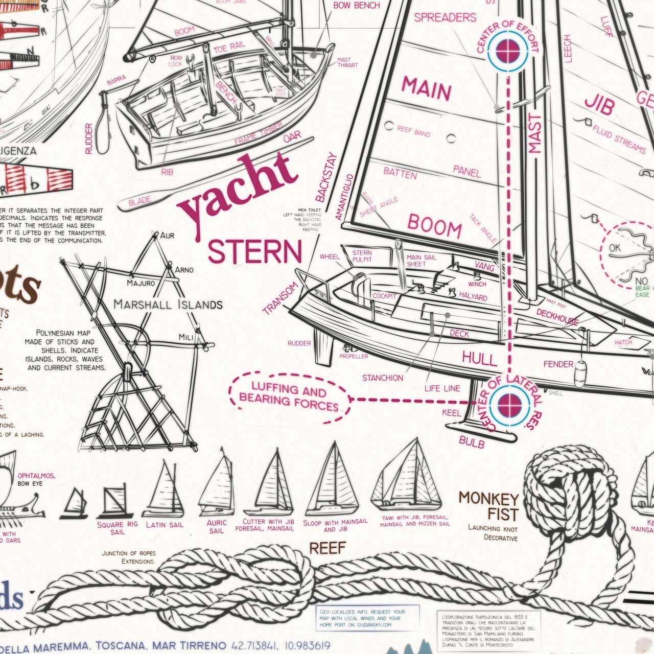 All the sailing in a poster infographic